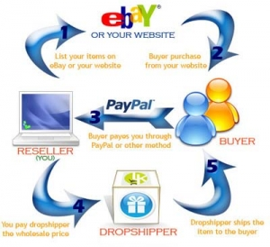 Drop Shipping Online With Huge Businesses That Make You Huge Profits